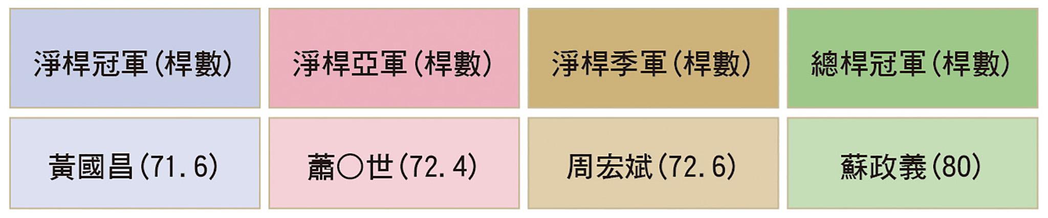 淨桿冠軍由黃國昌(71.6桿)奪得、亞軍為蕭○世(72.4桿)、季軍為周宏斌(72.6桿),總桿冠軍為蘇政義(80桿)。
