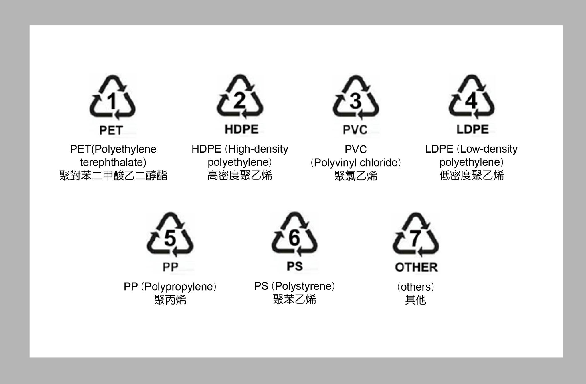 從塑膠食品容器回收標示看材質特性。