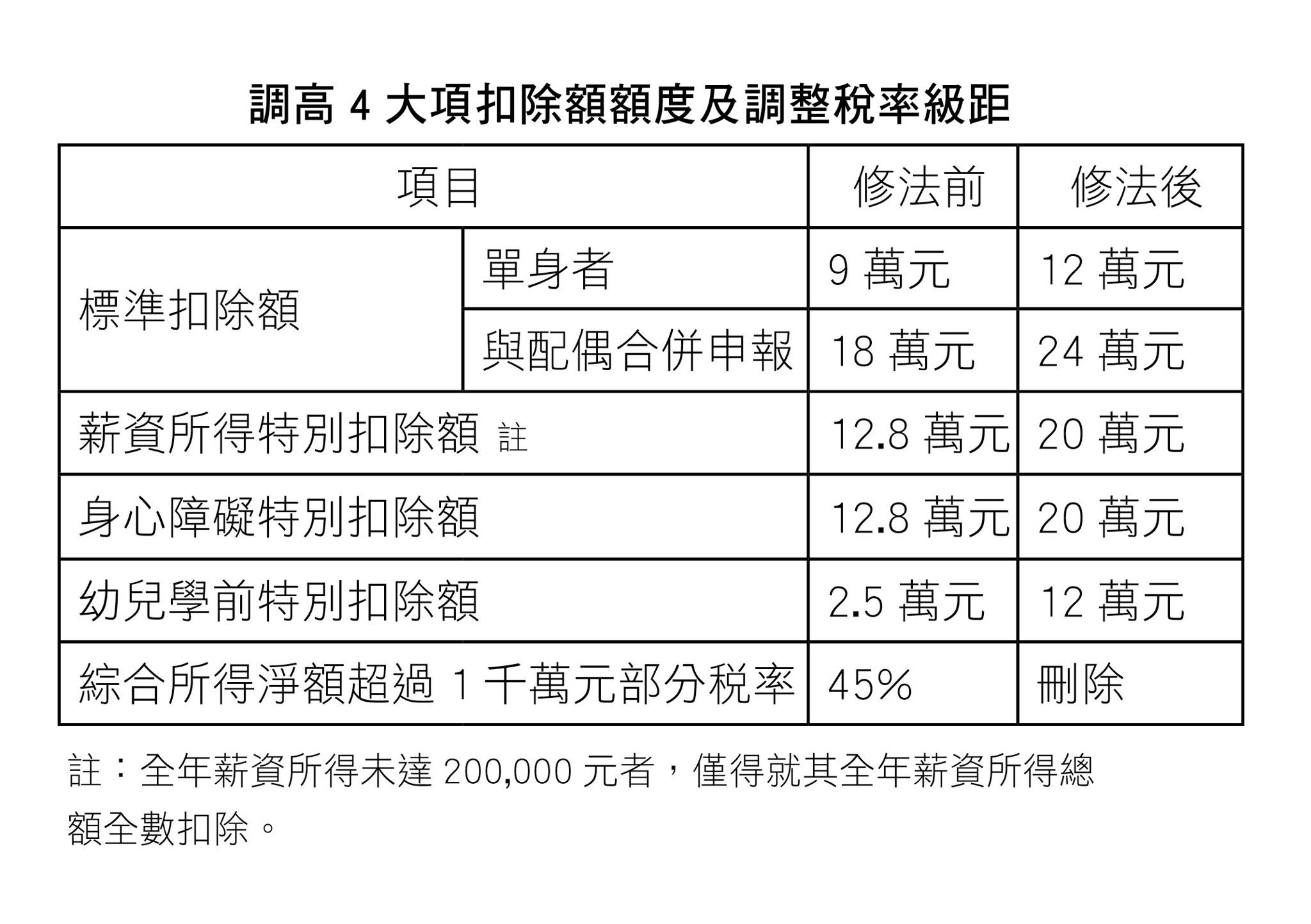 調高4大項扣除額額度及調整稅率級距表。